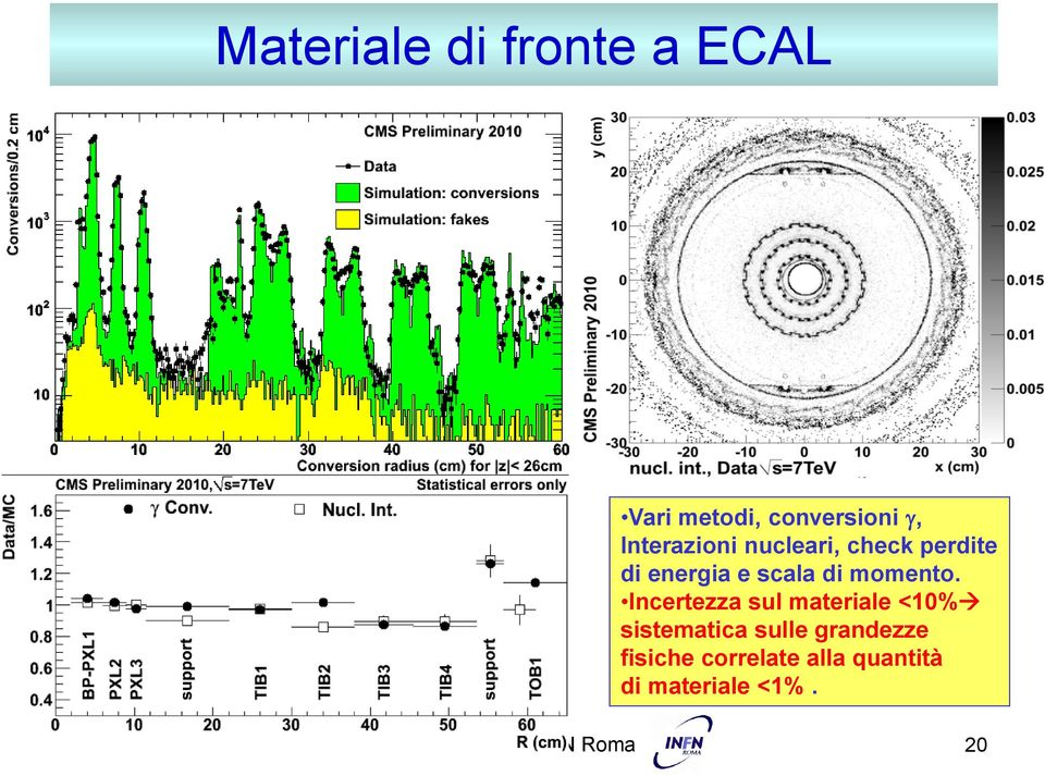 Incertezza sul materiale <10% sistematica sulle grandezze fisiche