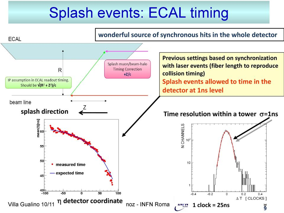 Splash events allowed to time in the detector at 1ns level splash direction Time resolution within