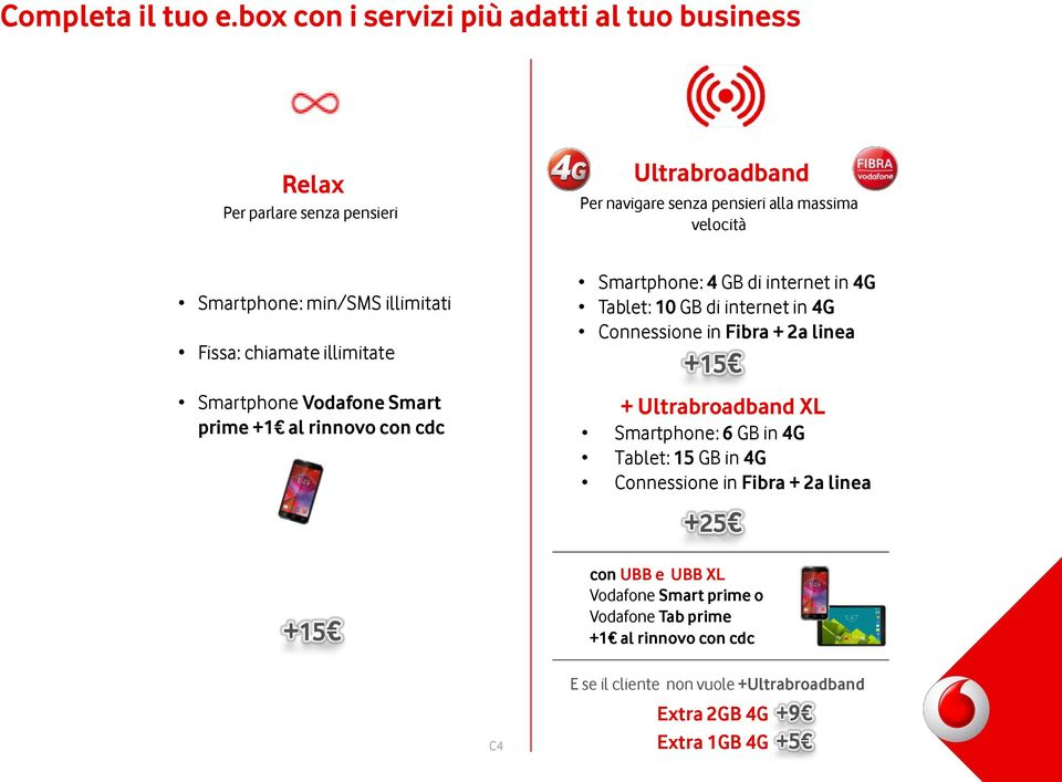 min/sms illimitati Fissa: chiamate illimitate Smartphone Vodafone Smart prime +1 al rinnovo con cdc +15 Smartphone: 4 GB di internet in 4G Tablet: 10 GB di