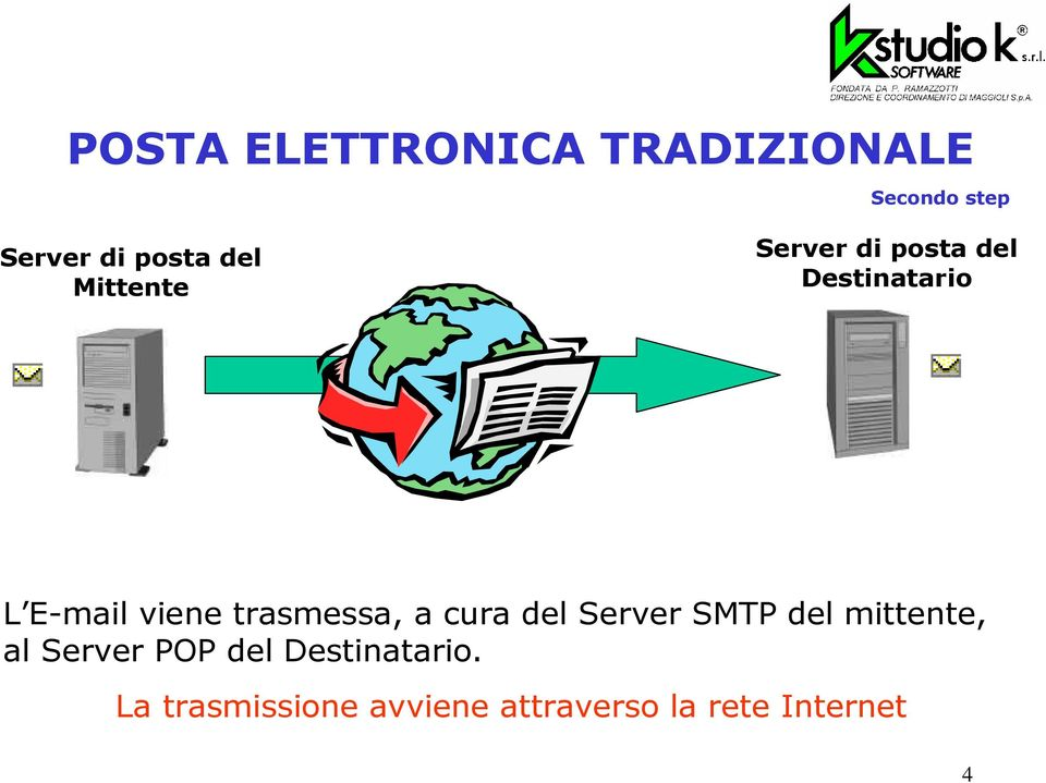 trasmessa, a cura del Server SMTP del mittente, al Server POP