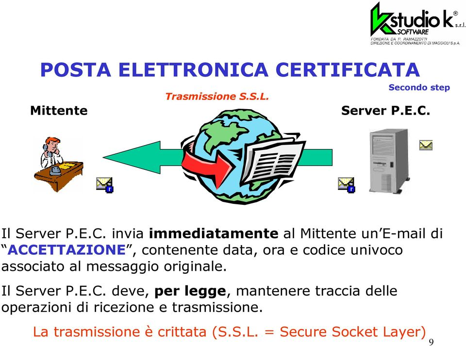univoco associato al messaggio originale. Il Server P.E.C.