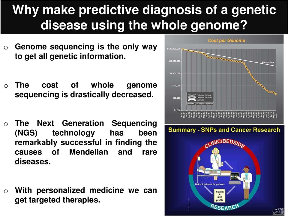 The cst f whle genme sequencing is drastically decreased.