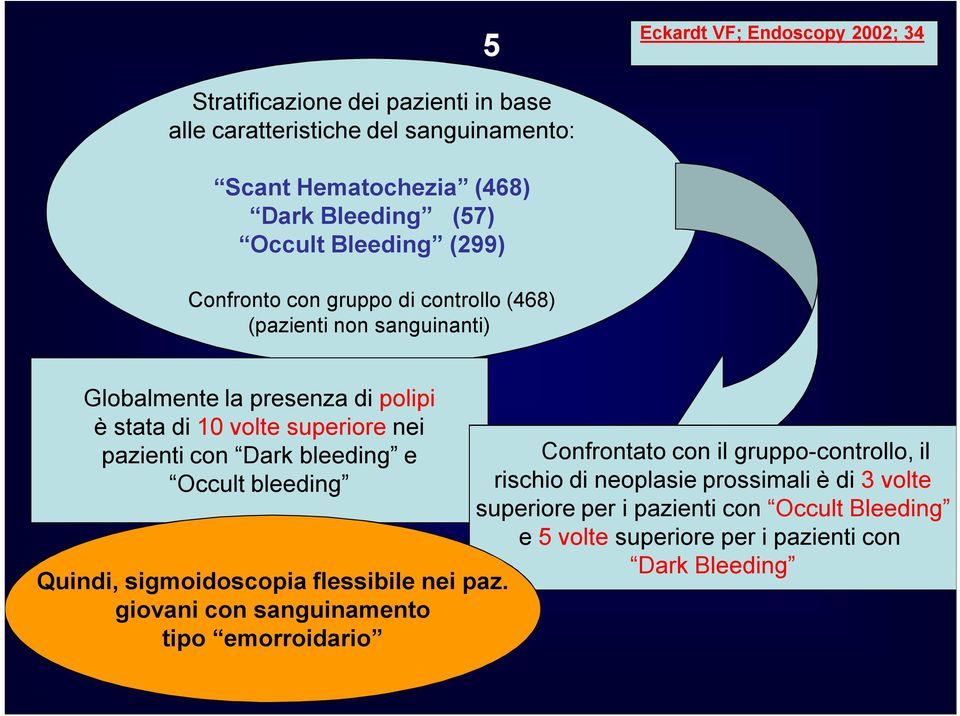 pazienti con Dark bleeding e Occult bleeding Quindi, sigmoidoscopia flessibile nei paz.