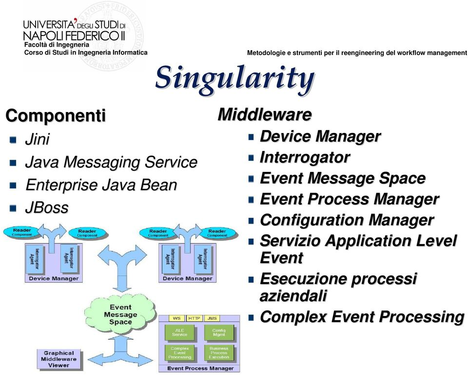Space Event Process Manager Configuration Manager Servizio