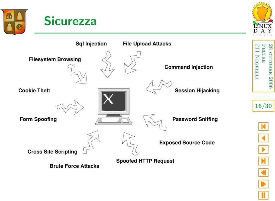 Form Spoofing Cross Site Scripting Brute Force Attacks
