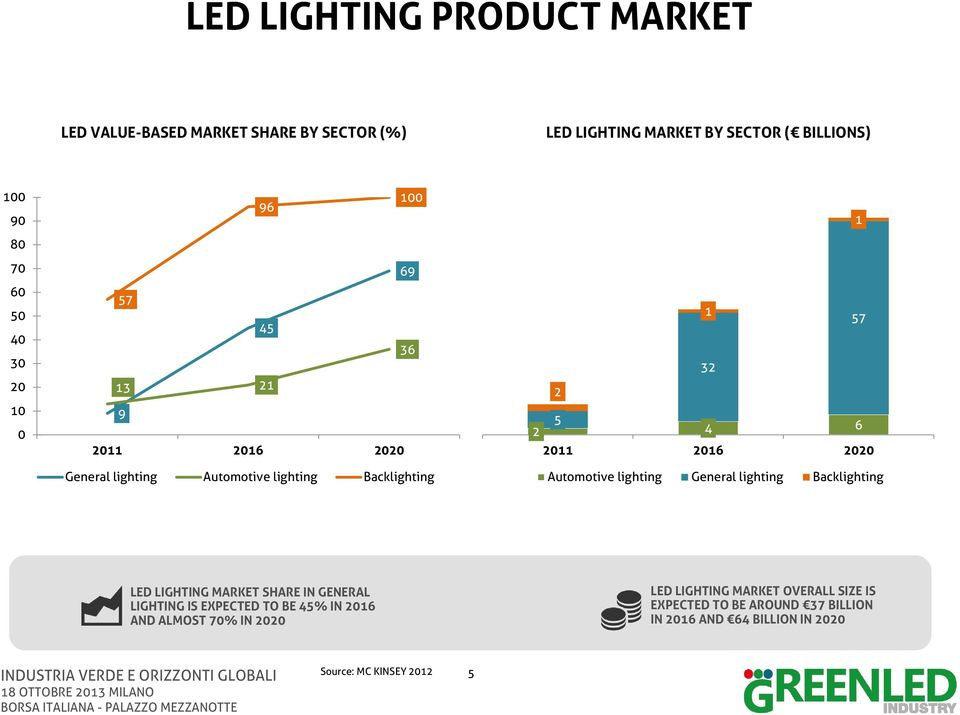 Automotive lighting General lighting Backlighting 57 LED LIGHTING MARKET SHARE IN GENERAL LIGHTING IS EXPECTED TO BE 45% IN 2016 AND