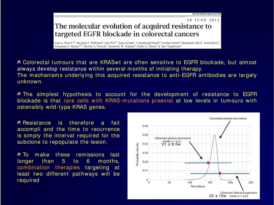 The simplest hypothesis to account for the development of resistance to EGFR blockade is that rare cells with KRAS-mutations preexist at low levels in tumours with ostensibly wild-type