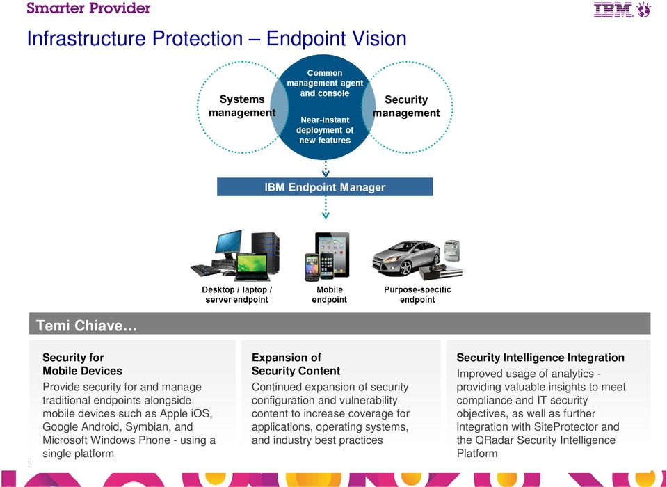 and vulnerability content to increase coverage for applications, operating systems, and industry best practices Security Intelligence Integration Improved usage of