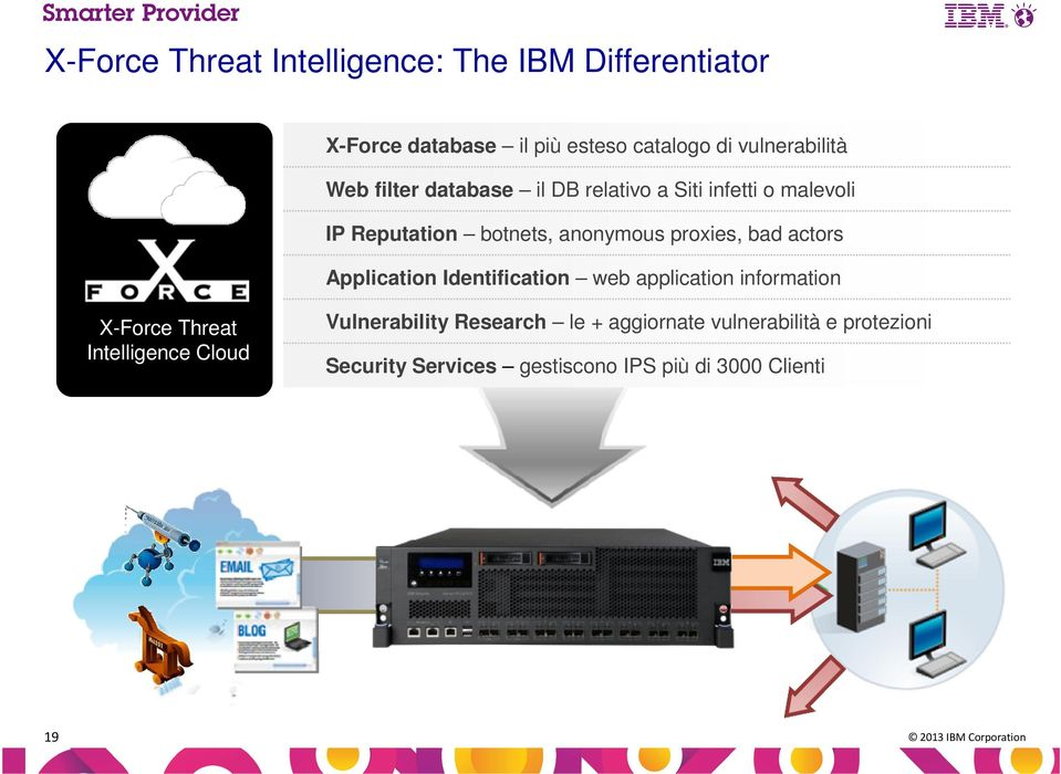 actors Application Identification web application information X-Force Threat Intelligence Cloud