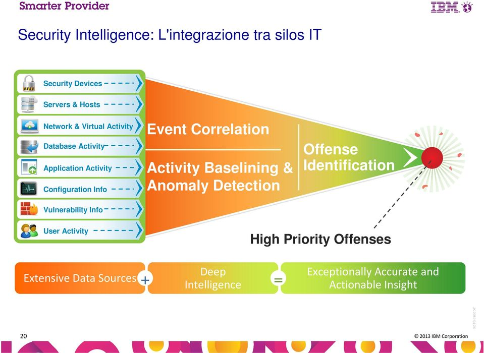 Activity Baselining & Anomaly Detection Offense Identification User Activity High Priority Offenses