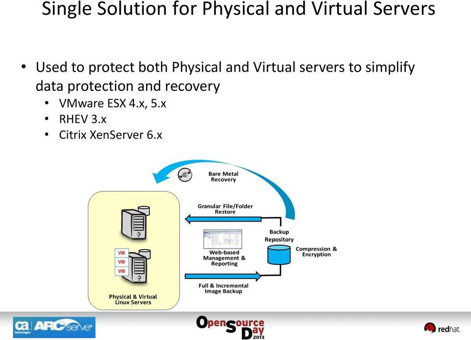 Virtual servers to simplify data protection and