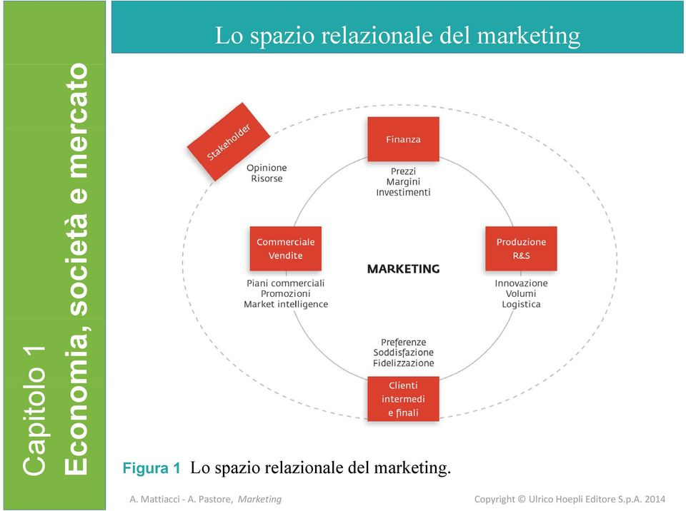 rcato Figura 1  marketing.