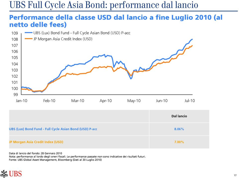 UBS (Lux) Bond Fund - Full Cycle Asian Bond (USD) P-acc 8.06% JP Morgan Asia Credit Index (USD) 7.