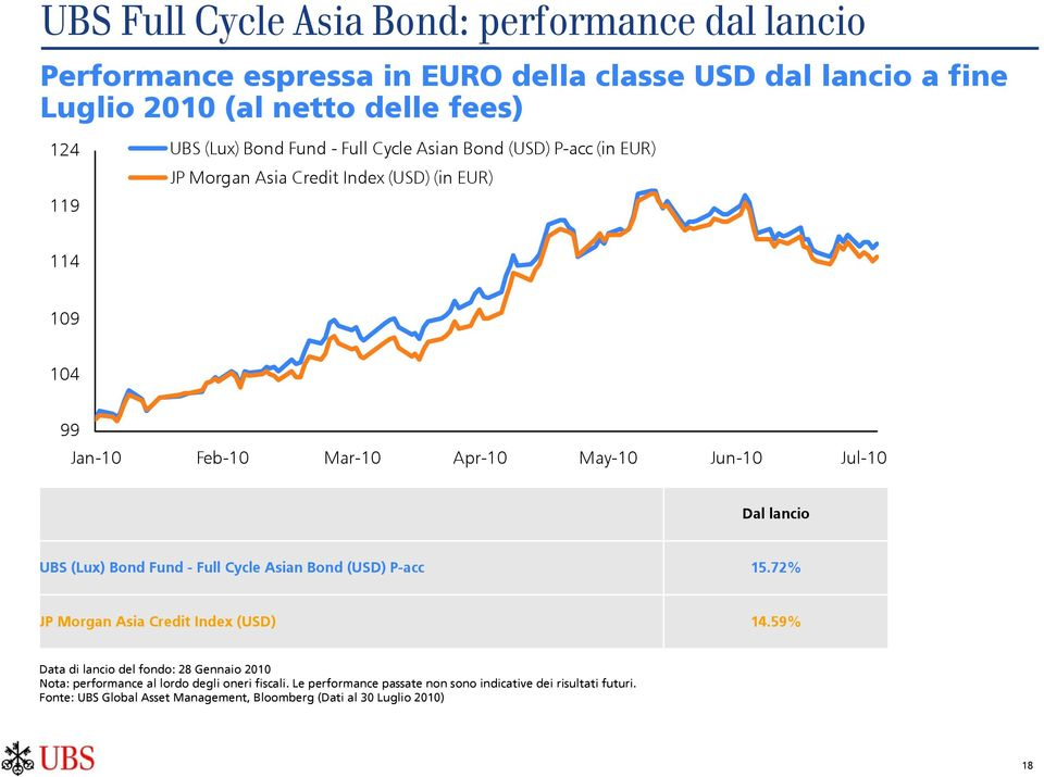 lancio UBS (Lux) Bond Fund - Full Cycle Asian Bond (USD) P-acc 15.72% JP Morgan Asia Credit Index (USD) 14.
