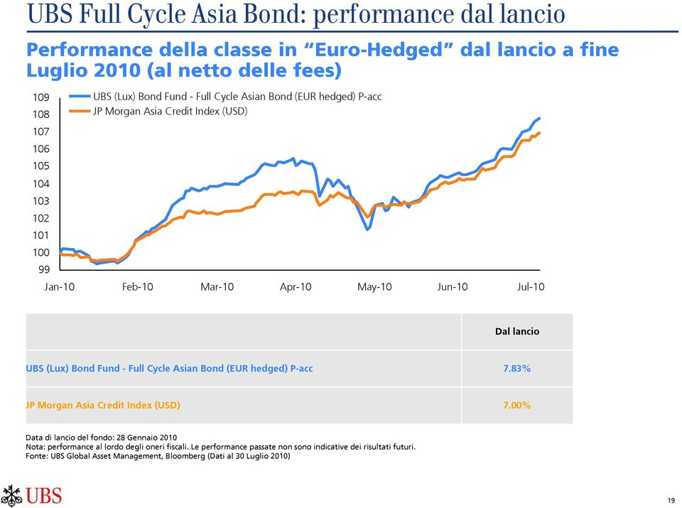 lancio UBS (Lux) Bond Fund - Full Cycle Asian Bond (EUR hedged) P-acc 7.83% JP Morgan Asia Credit Index (USD) 7.