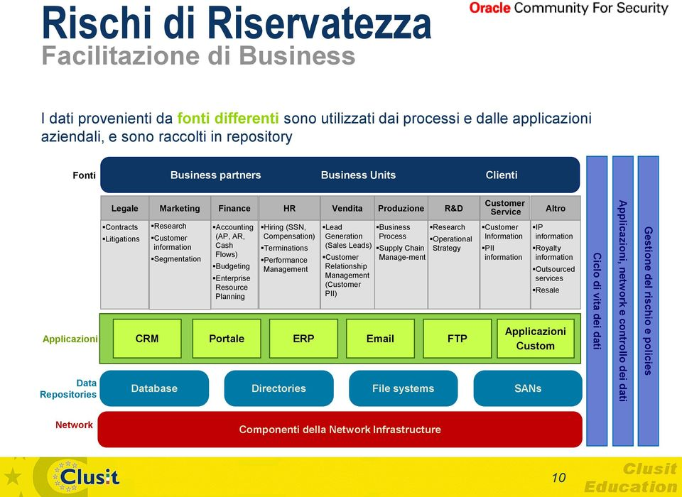 Enterprise Resource Planning HR Hiring (SSN, Compensation) Terminations Performance Management Vendita Lead Generation (Sales Leads) Customer Relationship Management (Customer PII) Produzione