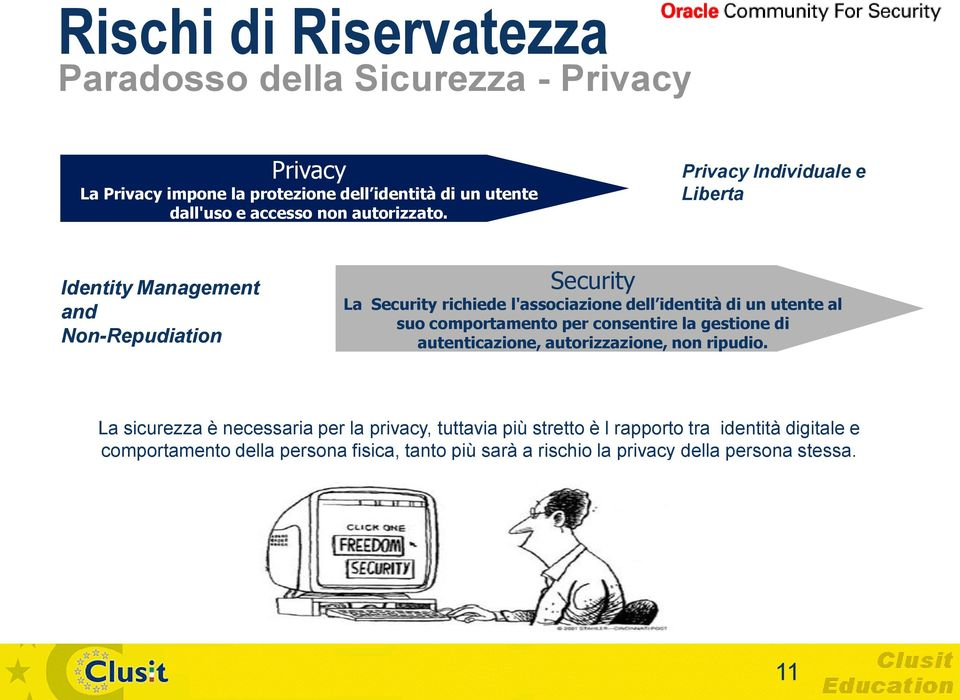 Privacy Individuale e Liberta Identity Management and Non-Repudiation Security La Security richiede l'associazione dell identità di un utente al suo