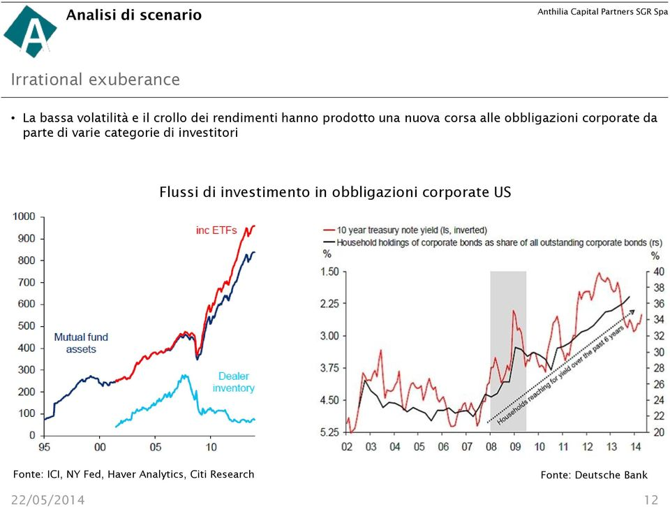 varie categorie di investitori Flussi di investimento in obbligazioni corporate