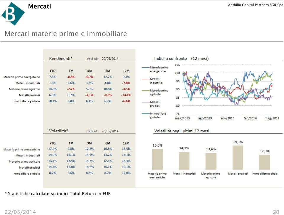 Statistiche calcolate su