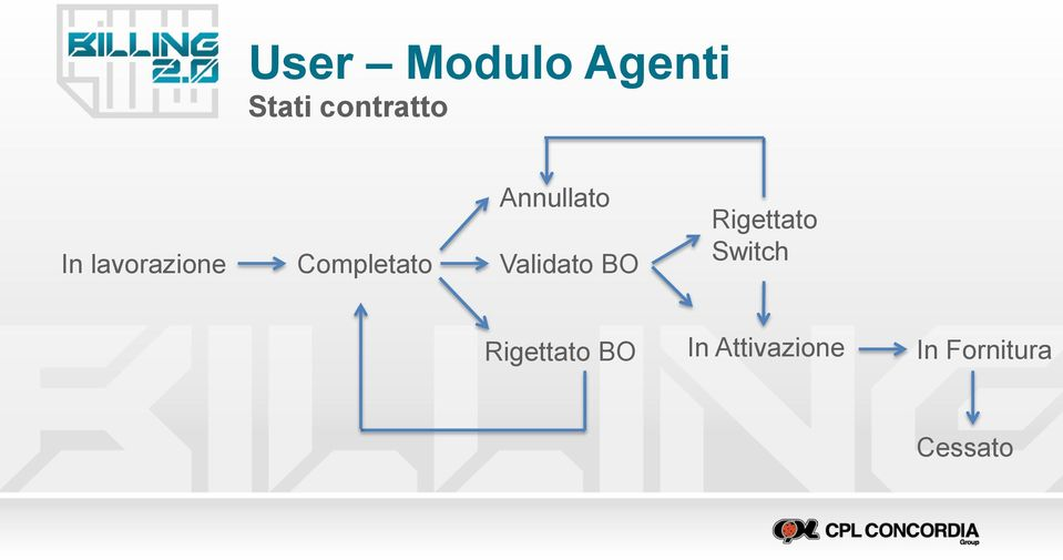 Validato BO Rigettato Switch