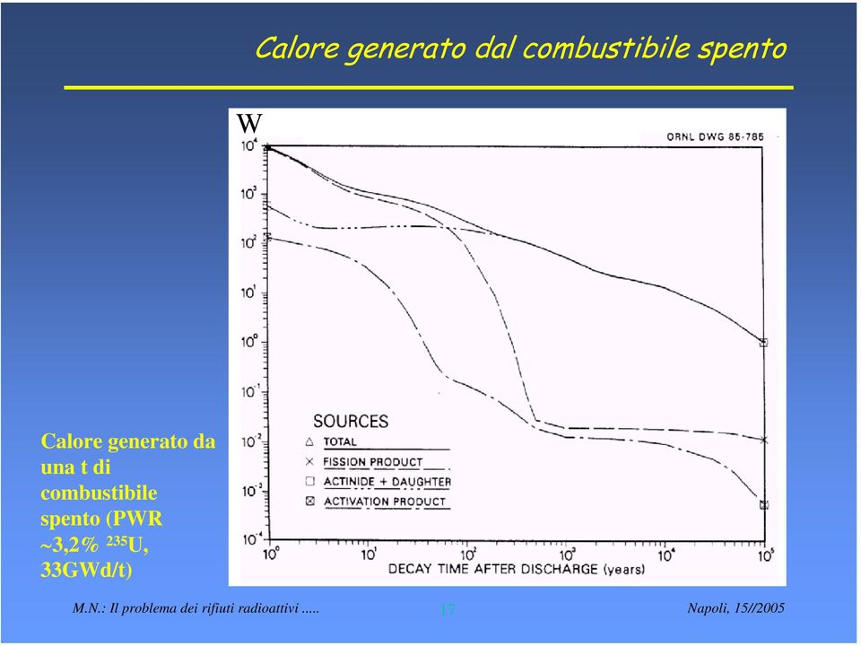 combustibile spento (PWR 3,2% 235 U,