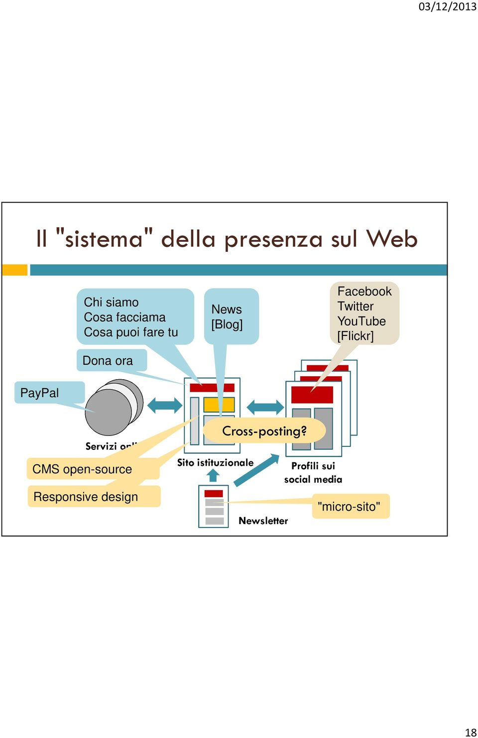 PayPal Servizi online CMS open-source Responsive design Sito