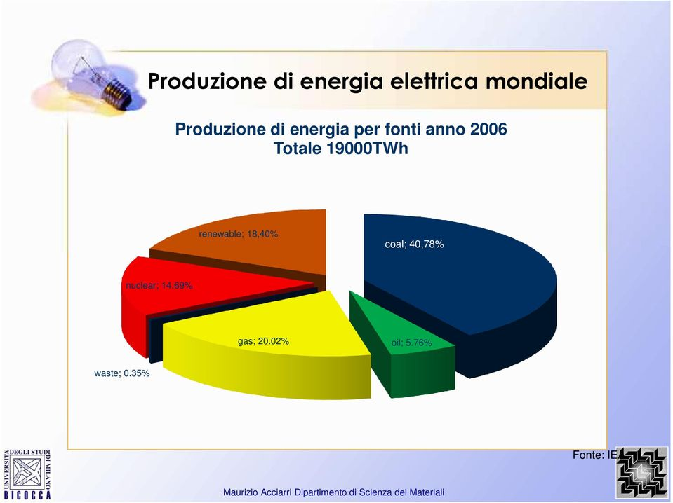 Totale 19000TWh renewable; 18,40% coal; 40,78%