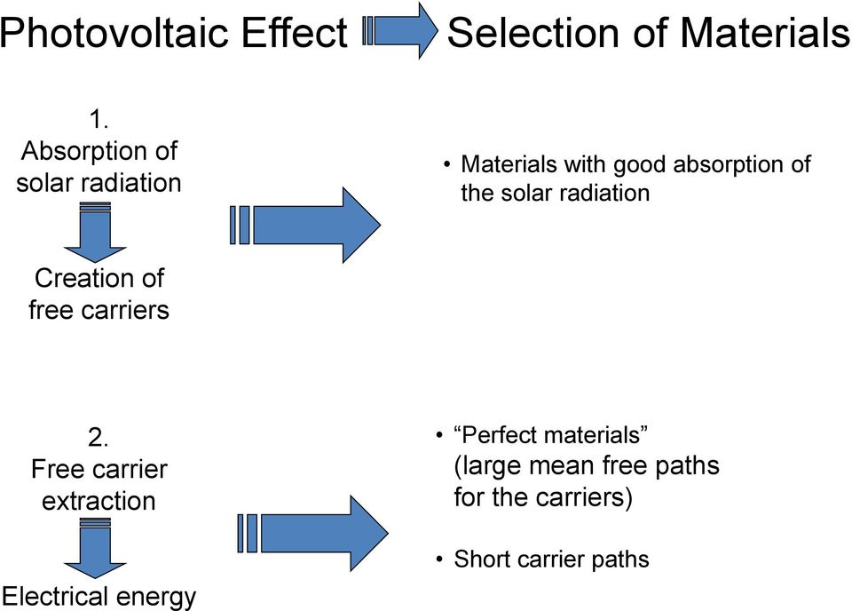 solar radiation Creation of free carriers 2.