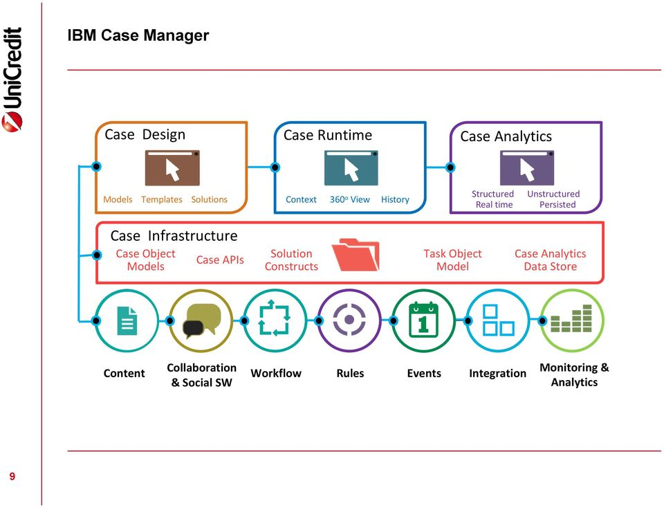 Infrastructure Case Object Models Case APIs Solution Constructs Task Object Model Case