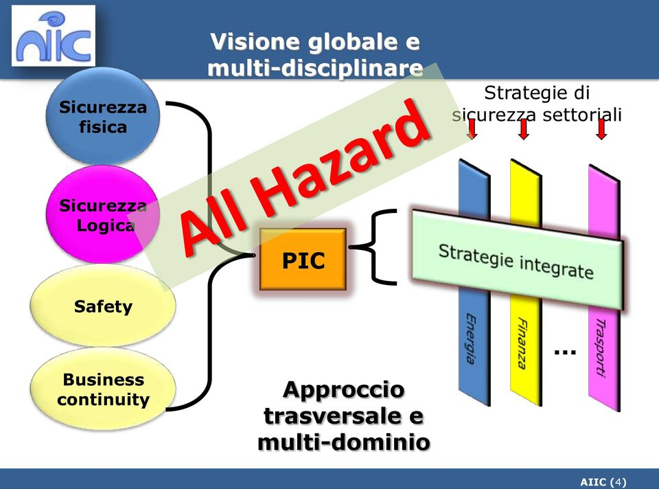 settoriali Sicurezza Logica Safety PIC