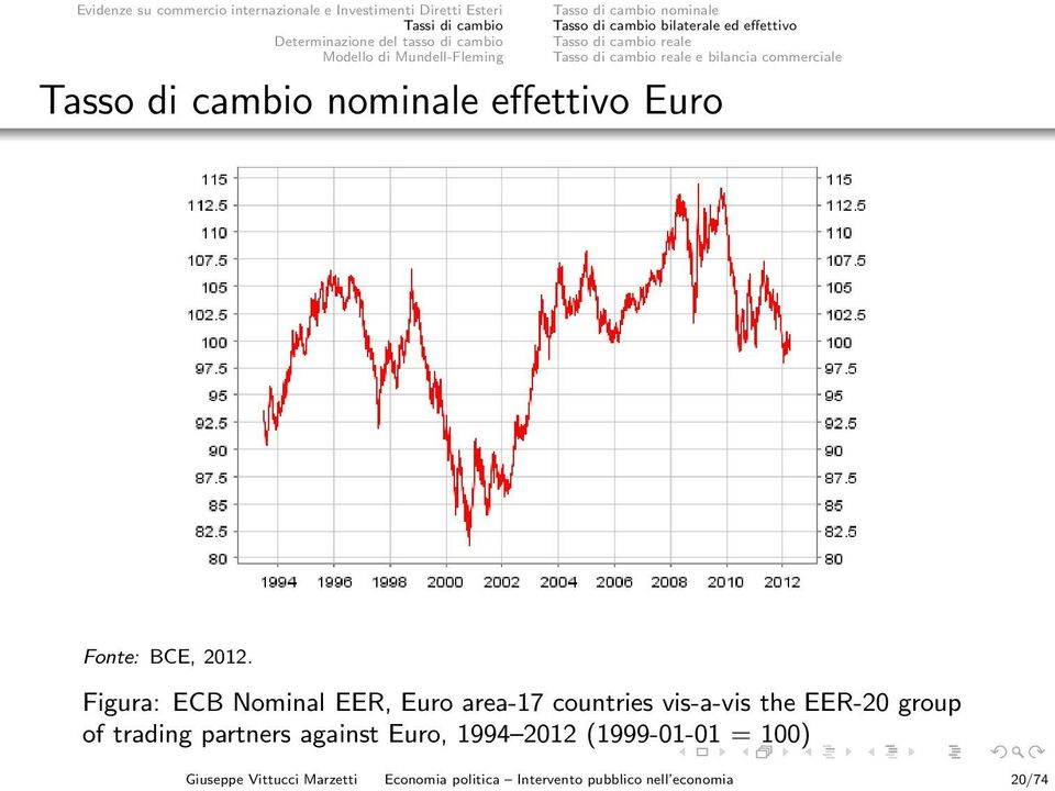 Figura: ECB Nominal EER, Euro area-17 countries vis-a-vis the EER-20 group of trading partners against