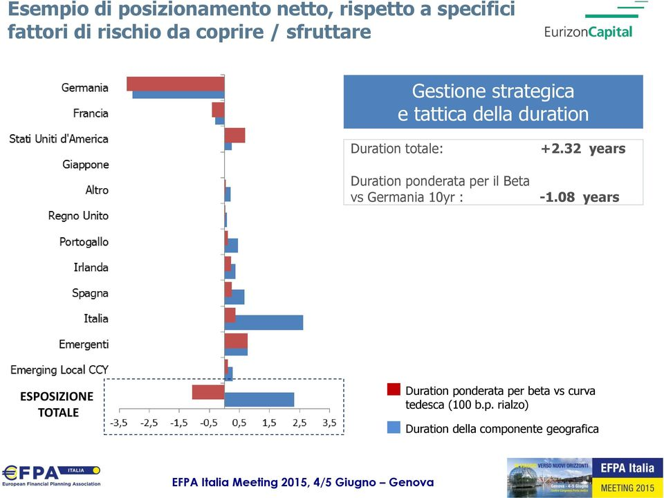 ponderata per il Beta vs Germania 10yr : +2.32 years -1.