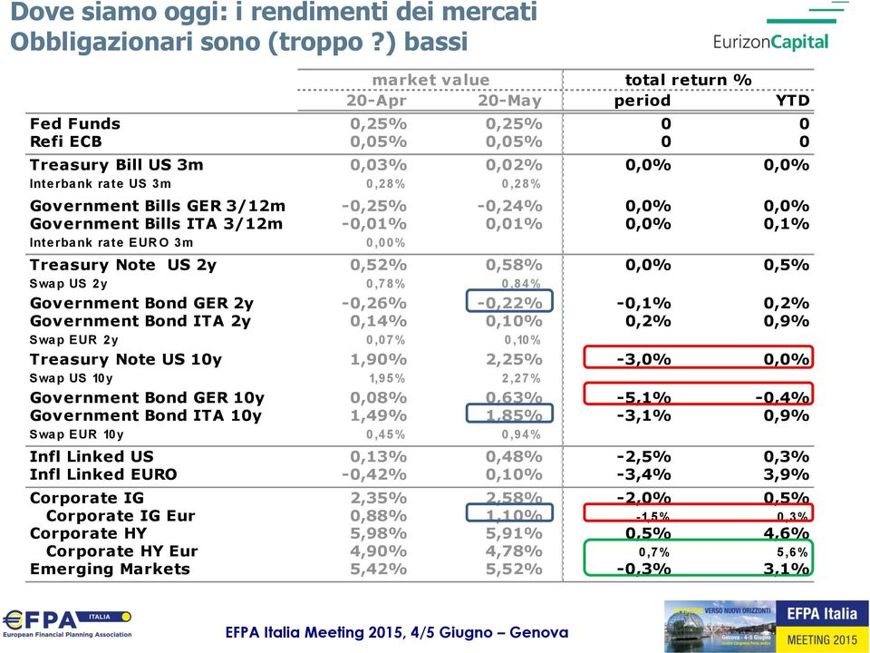 Bills GER 3/12m -0,25% -0,24% 0,0% 0,0% Government Bills ITA 3/12m -0,01% 0,01% 0,0% 0,1% Interbank rate EUR O 3m 0,00% # VA LUE!