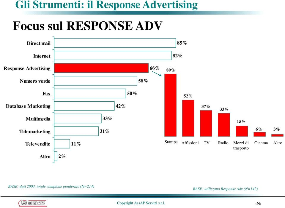 Multimedia 33% 15% Telemarketing 31% 6% 3% Televendite 11% Stampa Affissioni TV Radio Mezzi di
