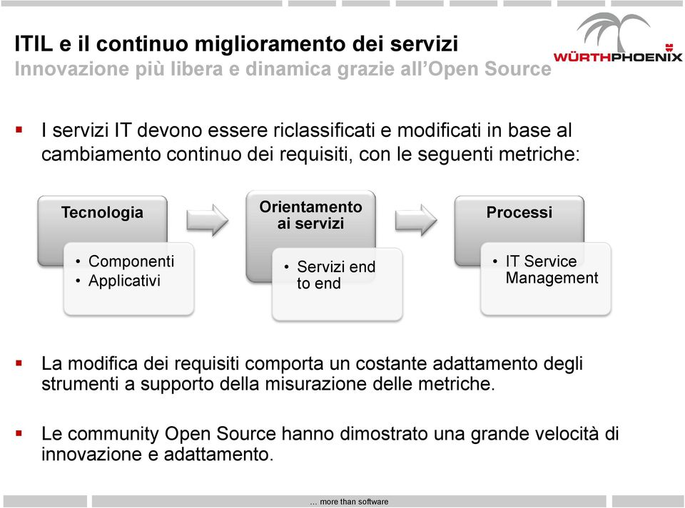Orientamento ai servizi Servizi end to end Processi IT Service Management La modifica dei requisiti comporta un costante adattamento