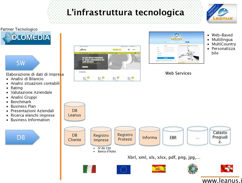 imprese Business Information DB Leanus Web Services Web-Based Multilingua MultiCountry Personalizza bile DB DB Cliente