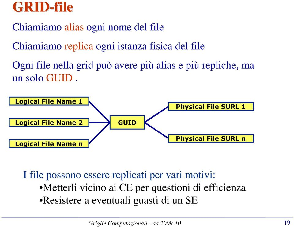 Logical File Name 1 Physical File SURL 1 Logical File Name 2 GUID Logical File Name n Physical File