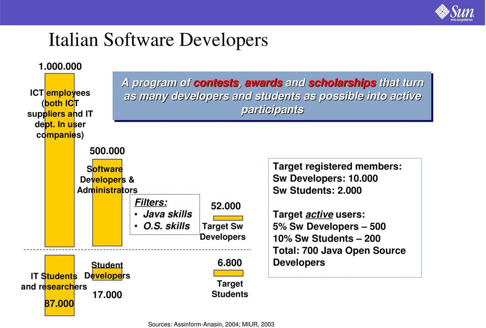 000 A program of contests, awards and scholarships that turn as many developers and students as possible into active participants 52.