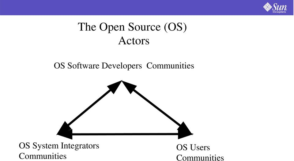 Communities OS System