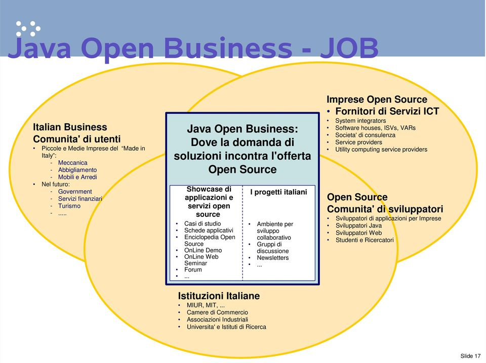.. Java Open Business: Dove la domanda di soluzioni incontra l'offerta Open Source Showcase di applicazioni e servizi open source Casi di studio Schede applicativi Enciclopedia Open Source OnLine