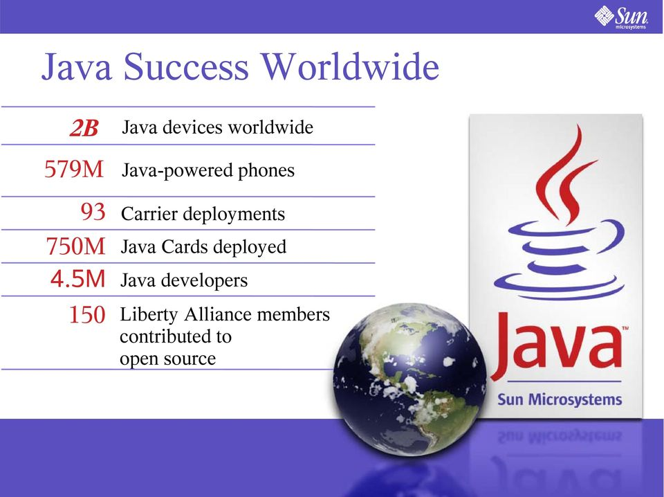 Carrier deployments Java Cards deployed Java