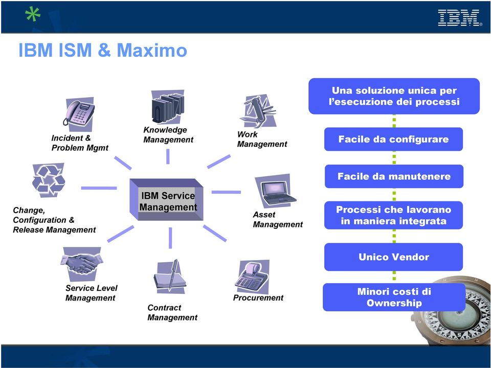 Management IBM Service Management Asset Management Processi che lavorano in maniera integrata Unico