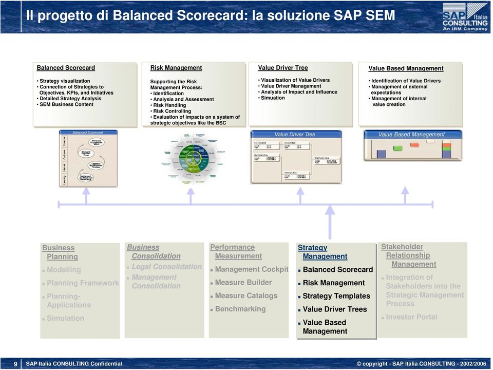 impacts on a system of strategic objectives like the BSC Visualization of Value Drivers Value Driver Management Analysis of Impact and Influence Simuation Identification of Value Drivers Management