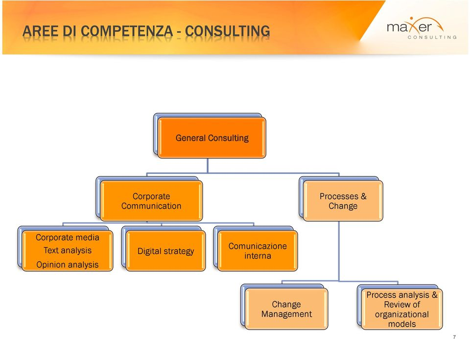 Opinion analysis Digital strategy Comunicazione interna Change