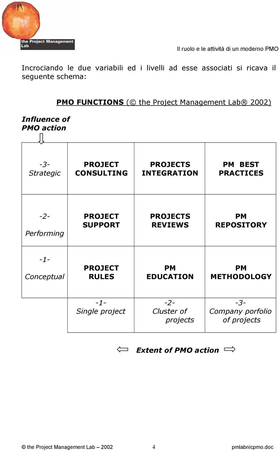 Performing PROJECT SUPPORT PROJECTS REVIEWS PM REPOSITORY -1- Conceptual PROJECT RULES PM EDUCATION PM METHODOLOGY -1-