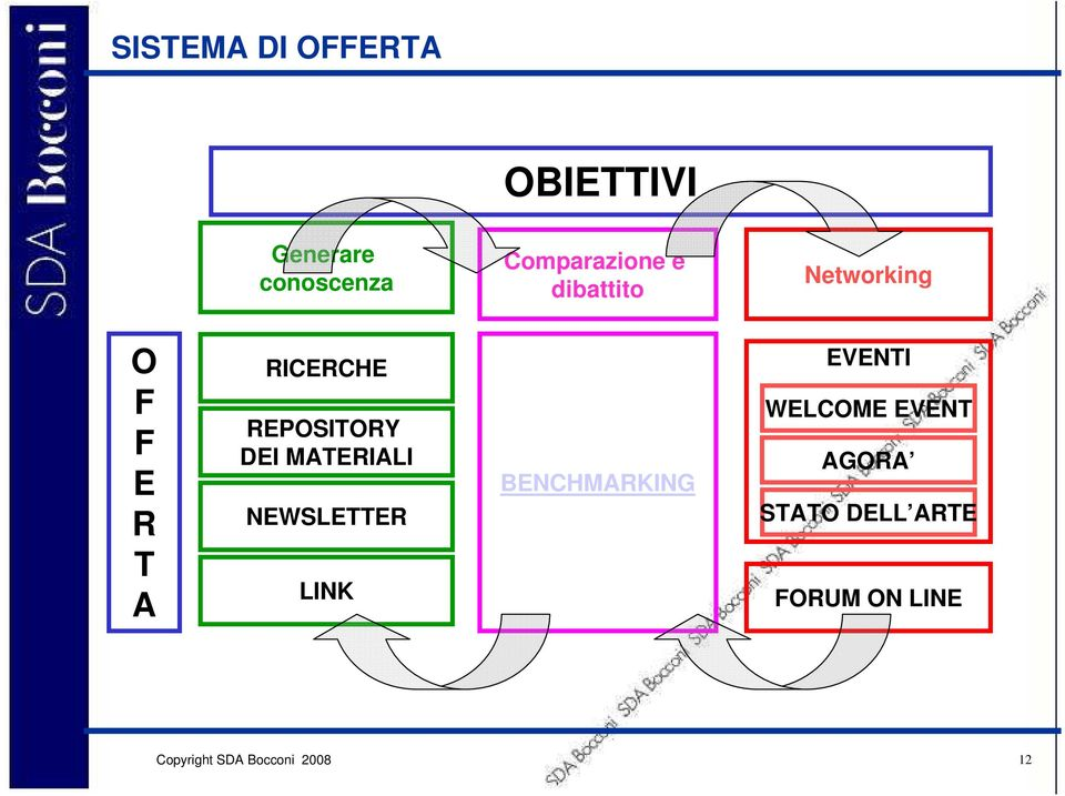 RICERCHE REPOSITORY DEI MATERIALI NEWSLETTER LINK