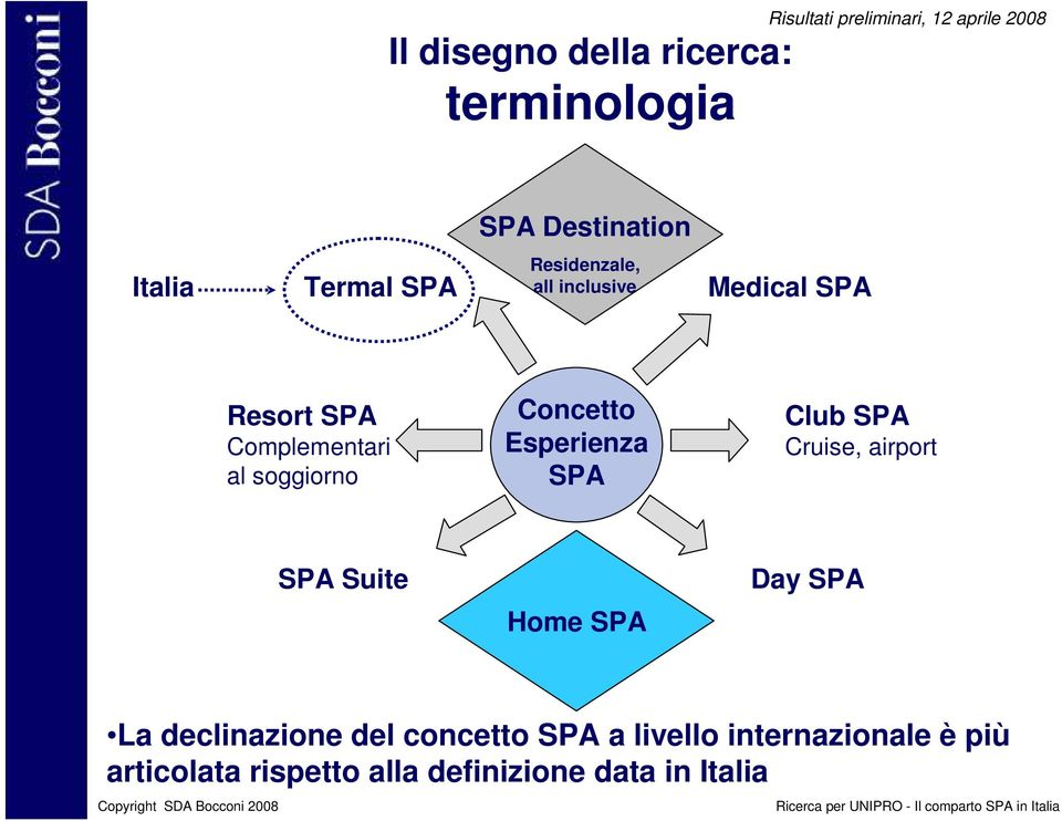 Concetto Esperienza SPA Club SPA Cruise, airport SPA Suite Day SPA Home SPA La declinazione