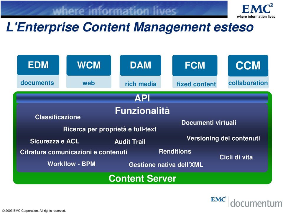 comunicazioni e contenuti Workflow - BPM Audit Trail Renditions Content Server fixed