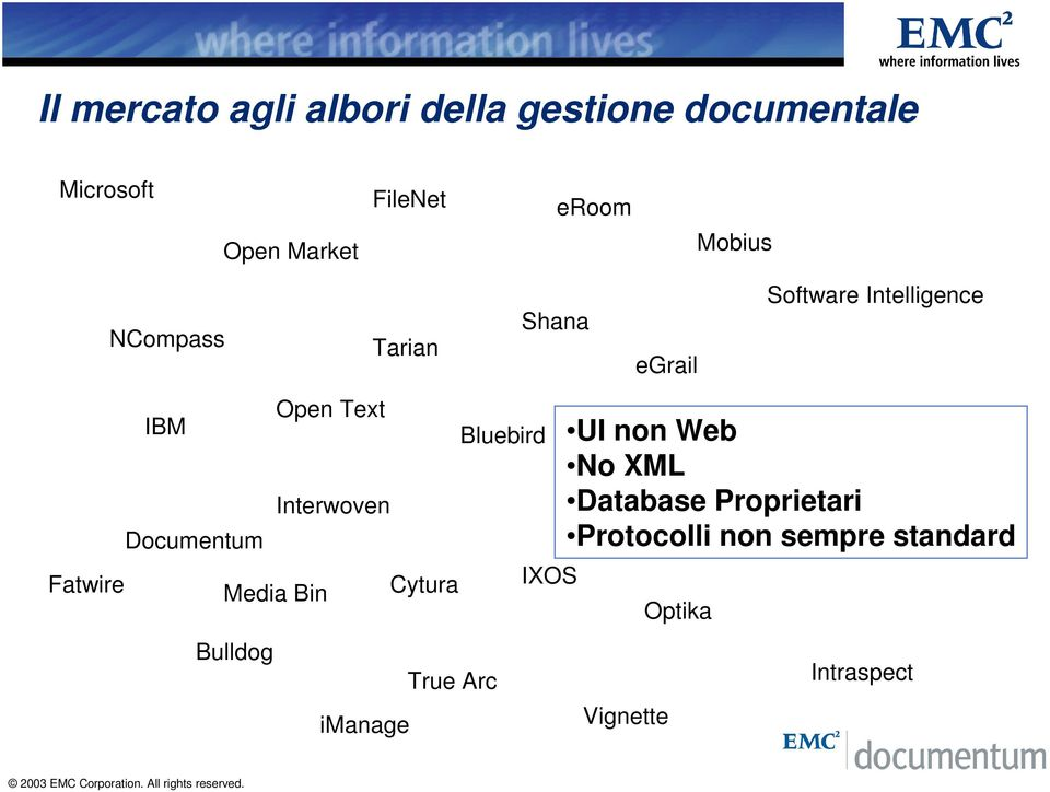 Documentum UI non Web Aptrix No XML Tower Technology Database Proprietari Protocolli non