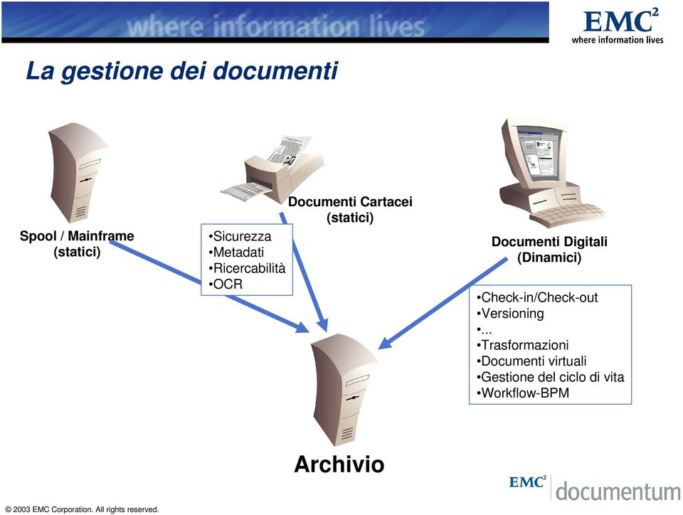Digitali (Dinamici) Check-in/Check-out Versioning.